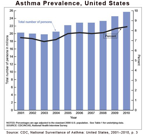 Asthma - United States