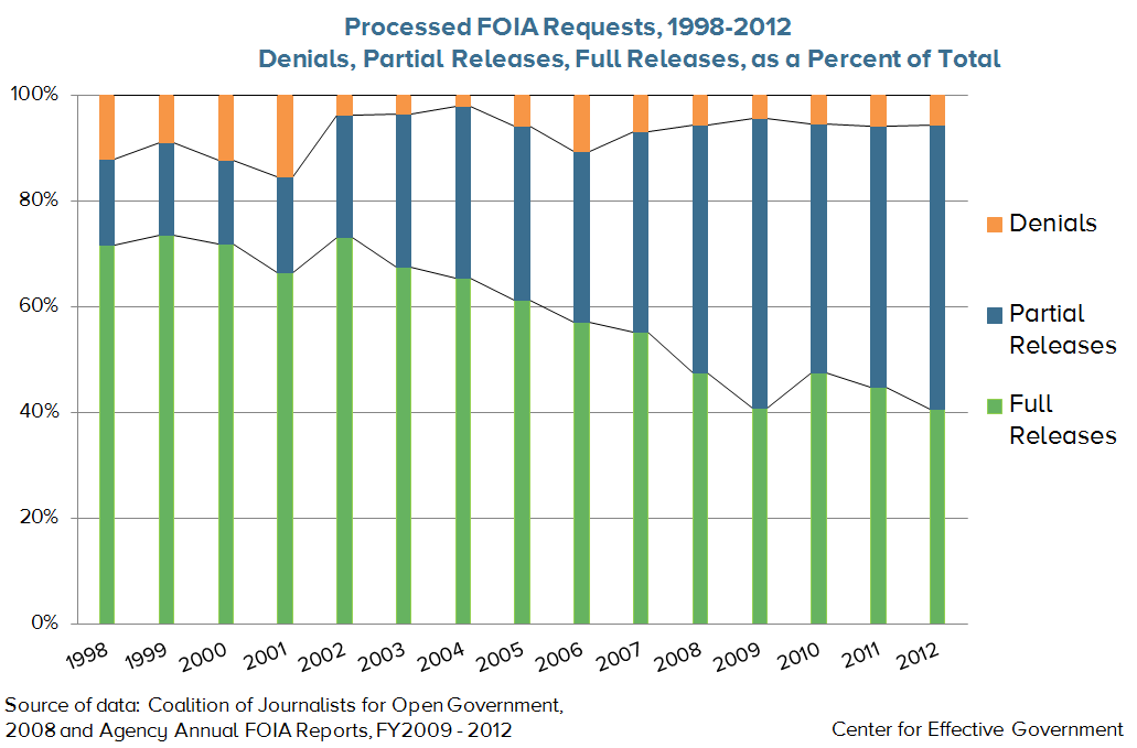 Partial FOIA Releases over Time